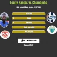 Lenny Nangis vs Chumbinho h2h player stats