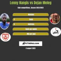 Lenny Nangis vs Dejan Meleg h2h player stats