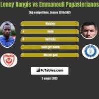 Lenny Nangis vs Emmanouil Papasterianos h2h player stats