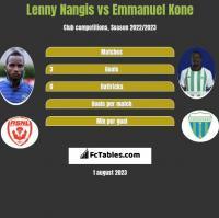 Lenny Nangis vs Emmanuel Kone h2h player stats