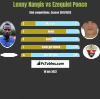 Lenny Nangis vs Ezequiel Ponce h2h player stats