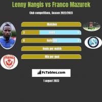 Lenny Nangis vs Franco Mazurek h2h player stats