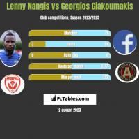Lenny Nangis vs Georgios Giakoumakis h2h player stats