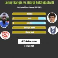 Lenny Nangis vs Giorgi Rekhviashvili h2h player stats