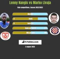 Lenny Nangis vs Marko Livaja h2h player stats