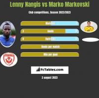 Lenny Nangis vs Marko Markovski h2h player stats
