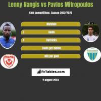 Lenny Nangis vs Pavlos Mitropoulos h2h player stats
