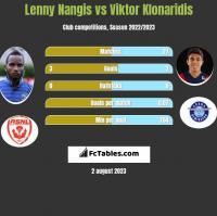 Lenny Nangis vs Viktor Klonaridis h2h player stats
