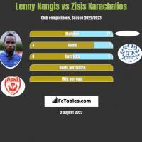Lenny Nangis vs Zisis Karachalios h2h player stats