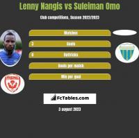 Lenny Nangis vs Suleiman Omo h2h player stats