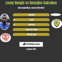 Lenny Nangis vs Georgios Vakrakos h2h player stats