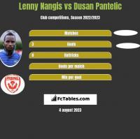 Lenny Nangis vs Dusan Pantelic h2h player stats