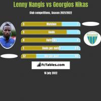 Lenny Nangis vs Georgios Nikas h2h player stats