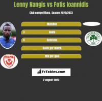 Lenny Nangis vs Fotis Ioannidis h2h player stats