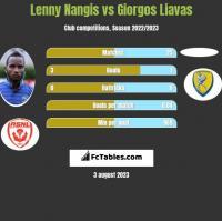 Lenny Nangis vs Giorgos Liavas h2h player stats