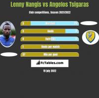 Lenny Nangis vs Angelos Tsigaras h2h player stats