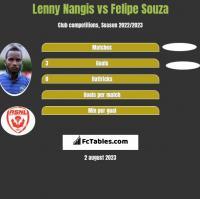 Lenny Nangis vs Felipe Souza h2h player stats