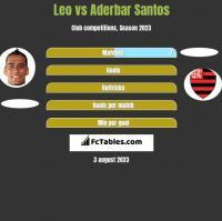 Leo vs Aderbar Santos h2h player stats