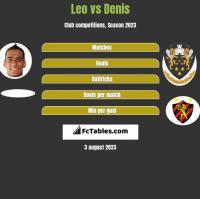 Leo vs Denis h2h player stats