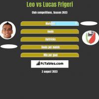 Leo vs Lucas Frigeri h2h player stats