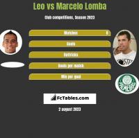Leo vs Marcelo Lomba h2h player stats