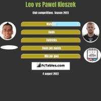 Leo vs Pawel Kieszek h2h player stats