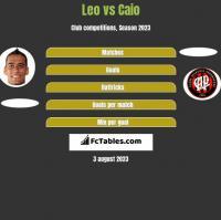 Leo vs Caio h2h player stats