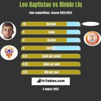 Leo Baptistao vs Binbin Liu h2h player stats