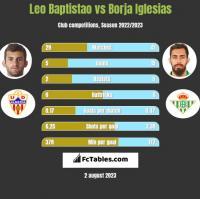 Leo Baptistao vs Borja Iglesias h2h player stats