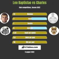 Leo Baptistao vs Charles h2h player stats
