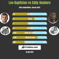 Leo Baptistao vs Eddy Gnahore h2h player stats