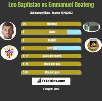 Leo Baptistao vs Emmanuel Boateng h2h player stats