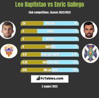 Leo Baptistao vs Enric Gallego h2h player stats