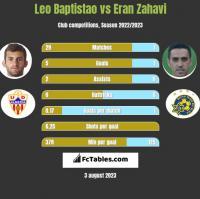 Leo Baptistao vs Eran Zahavi h2h player stats