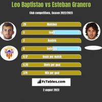 Leo Baptistao vs Esteban Granero h2h player stats