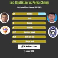 Leo Baptistao vs Feiya Chang h2h player stats