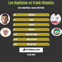 Leo Baptistao vs Frank Ohandza h2h player stats