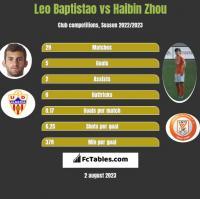 Leo Baptistao vs Haibin Zhou h2h player stats