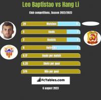 Leo Baptistao vs Hang Li h2h player stats