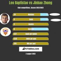Leo Baptistao vs Jinbao Zhong h2h player stats