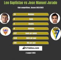 Leo Baptistao vs Jose Manuel Jurado h2h player stats