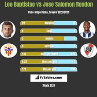 Leo Baptistao vs Jose Salomon Rondon h2h player stats