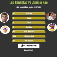 Leo Baptistao vs Junmin Hao h2h player stats