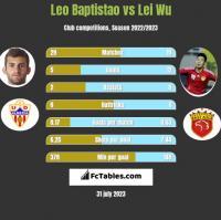 Leo Baptistao vs Lei Wu h2h player stats