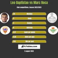 Leo Baptistao vs Marc Roca h2h player stats