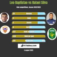 Leo Baptistao vs Rafael Silva h2h player stats