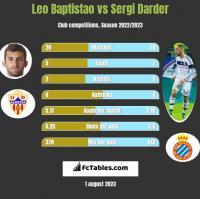 Leo Baptistao vs Sergi Darder h2h player stats