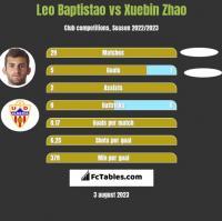 Leo Baptistao vs Xuebin Zhao h2h player stats