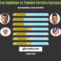 Leo Baptistao vs Yannick Ferreira-Carrasco h2h player stats