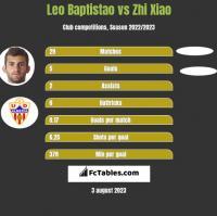 Leo Baptistao vs Zhi Xiao h2h player stats